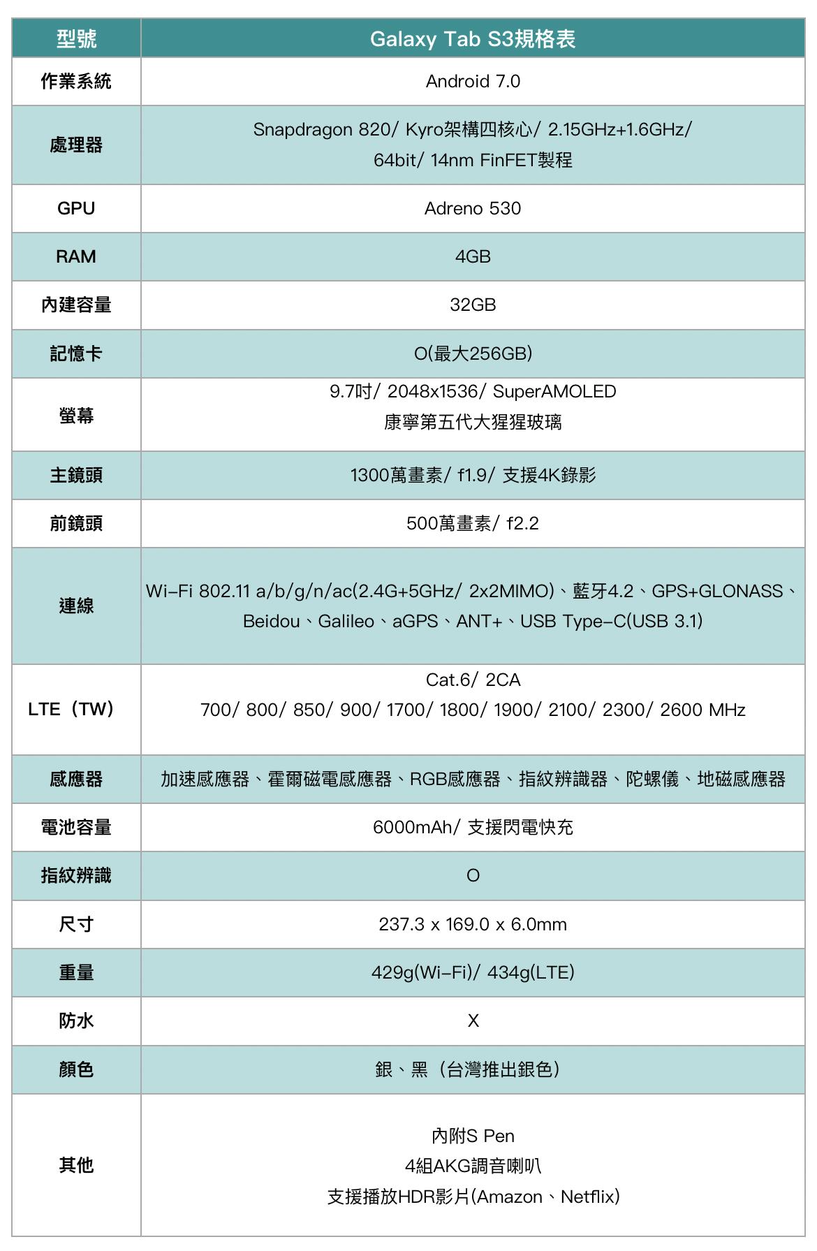 Galaxy Tab S3 規格